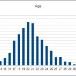 Fig. 5 Bar Graph displaying age from the r/twitchplayspokemon survey, [online], available at: http://imgur.com/a/BTJlD